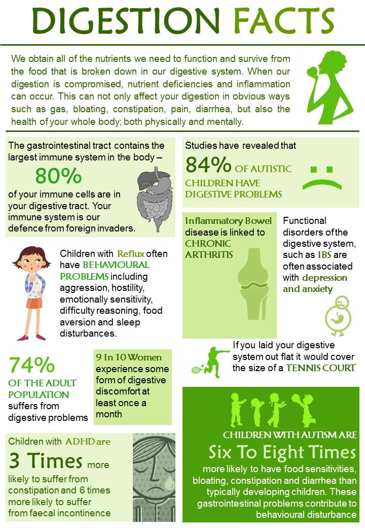 Digestion facts - Your Naturopathic Health